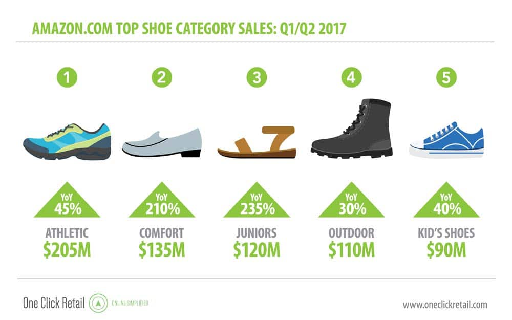 Top footwear categories on Amazon