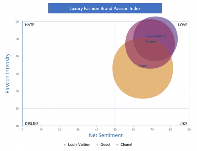 Zara and Louis Vuitton: Leading the Way in Luxury and Retail
